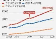 [view] 복지지출 급증에…1인당 국민부담액 10년새 56% 늘었다