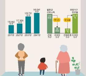 [<!HS>시선집중<!HE>(<!HS>施善集中<!HE>)] 저소득 조부모가정 2024년까지 1000가구 지원 예정··· 환경·정서적 기반 마련, 아동의 건강한 성장 돕는다