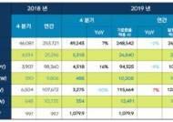 2N 연매출 2조 돌파…넥슨은 한국서, 넷마블은 해외서 웃었다