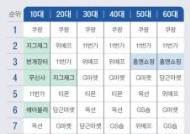 모바일·중고·전문 몰···'Z세대 소비' 3대 키워드
