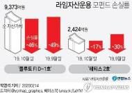 라임 펀드 '손실률' 통보 시작…분쟁조정 신청 급증 예상