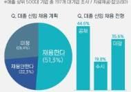 '우려가 현실로?'…대기업 51.3%만 상반기 채용, 채용 규모도 6.2% 감소