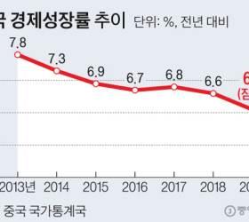 코로나·부채·<!HS>무역전쟁<!HE>·홍콩민주화…중국 경제 4중고