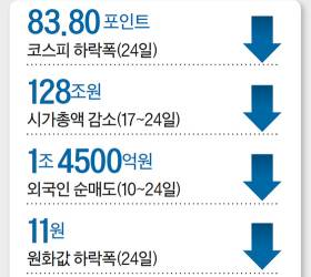 [<!HS>view<!HE>] 코스피 -3.87%…외국인 하루 7800억 셀코리아