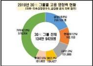 SK 30대 그룹 중 고용 성장률 가장 높아, 비중 1위는 삼성