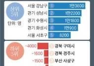 구미 -4000명 경주 -1600명, 일자리 감소 톱5 중 3곳 경북