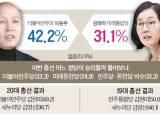 [총선 D-30 중앙일보 여론조사] 고양정 이용우 42.2% 김현아 31.1 %