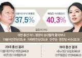 [총선 D-29]최재성 37.5%:배현진 40.3%…윤건영 45.4%:김용태 23.4%