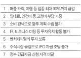벤처캐피털 1조 투자 미뤄, 증시 급락에 기업공개도 철회