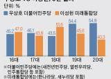 [<!HS>총선<!HE>언박싱] 6번째 리턴매치, 연세대 81학번 우상호 vs 이성헌