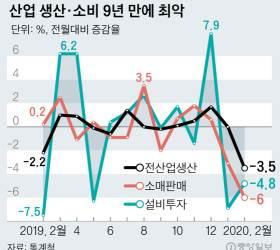 서비스업 생산, 통계생긴 후 최대 감소…생산·투자·소비 '삼중고'