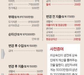 [<!HS>반퇴시대<!HE> 재산리모델링] 월 650만원 대출상환 부담 커…상가 팔아 현금 확보를