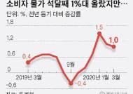 3월 물가 가까스로 1% 상승, 디플레이션 우려