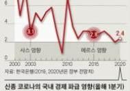 """ADB, """"한국 올해 성장률 1.3%""""...지난해 말 전망보다 1%포인트 낮춰"""