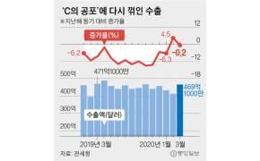 [경제통] 3월은 넘겼는데…수출, '4월 성적표'가 두려운 이유