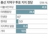 """[총선 D-9 여론조사] """"민주당 지지"""" 41.9% """"통합당 지지"""" 24.8%"""