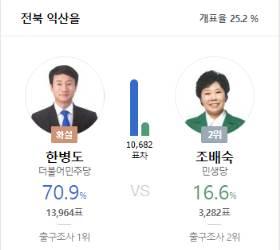 '<!HS>문재인<!HE> 靑출신' 한병도, 조배숙에 54.3%p 앞서…당선 확실