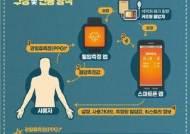 스마트워치로 혈압 잰다…'모바일 앱' 세계 첫 의료기기 허가