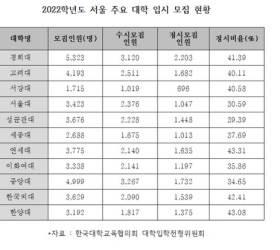 서울 주요 대학 2022학년도 <!HS>정시<!HE> 모집 <!HS>확대<!HE> 연·고대 40%, 서울대 30%