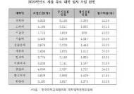 서울 주요 대학 2022학년도 정시 모집 확대 연·고대 40%, 서울대 30%