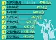 공기업 초봉 1위는 인천국제공사 4589만원, 직원 연봉 1위는?