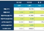넥슨, 1분기 한국서 사상 최대 매출 올려…중국선 부진
