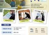 통영·합천에 머물면 숙박비 지원...'경남별곡' 참가자 모집