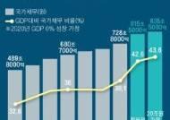 """블룸버그의 경고…""""한국 국가채무, GDP의 50% 될 수도"""""""