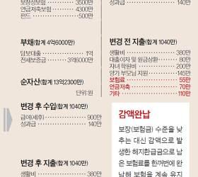 [<!HS>반퇴시대<!HE> 재산리모델링] 50대 맞벌이 아파트 2채로 '소득 크레바스' 넘기