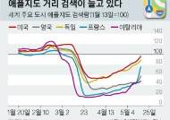 글로벌 경제, '죽음의 계곡' 저멀리에 희망의 불빛이 반짝!