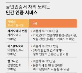 공인인증서 폐지, 민간인증서로 <!HS>연말정산<!HE> 길 열렸다