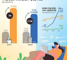 [<!HS>함께하는<!HE> <!HS>금융<!HE>] '자신이 원하는 시간에 즐긴다'… 디지털 콘텐트 서비스 결제 크게 늘어