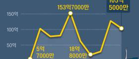 [<!HS>뉴스분석<!HE>] 30% 시장 굳힌 조선 한국, LNG선 다음은 VLCC다