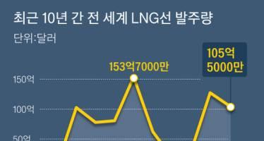 [뉴스분석] 30% 시장 굳힌 조선 한국, LNG선 다음은 VLCC다