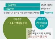 추경에 끌어다쓴 軍예산 1조7000억···첫 정찰위성 개발 미뤄진다