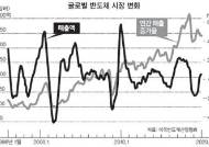 코로나도 못 막은 반도체 수요, 4월 글로벌 매출 6.1% 증가