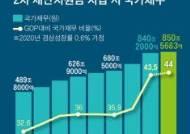 '전 국민 월 50만원' 땐 311조 필요, 증세·복지구조조정 필수
