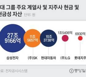 "<!HS>최태원<!HE> ""현금 더 쌓아둬라""…신동빈 1조대 회사채 발행"