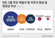 """최태원 """"현금 더 쌓아둬라""""…신동빈 1조대 회사채 발행"""