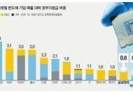 미·중, 반도체에 나랏돈 수십조 붓는데…한국은 빅2 고군분투