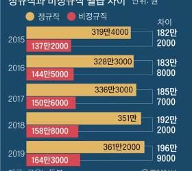 정규직 361만원 <!HS>비정규직<!HE> 164만원, 월급 격차 더 심해졌다