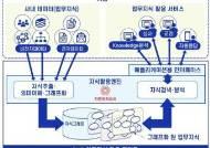 韓 인공지능 기술, 日 거대기업 업무 지식 플랫폼에 쓰였다