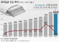 [e글중심] 1만원이냐, 2.1% 삭감이냐 ... 코로나 시대의 최저임금