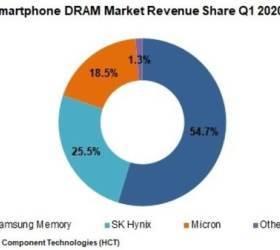 <!HS>삼성전자<!HE>, 1분기 스마트폰 메모리 반도체 점유율 더 늘렸다