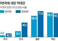 """보수 62%는 """"한·미동맹 강화"""" 진보 39%는 """"독자외교 추진"""""""