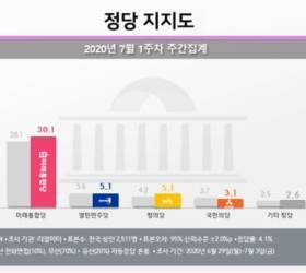 <!HS>민주당<!HE>과 멀어지는 20대, 중도층...인국공ㆍ부동산 대책 영향?