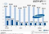 삼성전자, 코로나19에도 2분기 호실적…영업이익 8.1조원