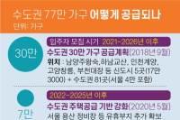 """수도권 77만 가구 공급한다면서…국토부 """"구체내역 집계 중"""""""