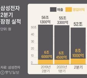 코로나의 역설…<!HS>삼성전자<!HE> 2분기 영업익 8조1000억
