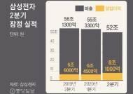 코로나의 역설…삼성전자 2분기 영업익 8조1000억